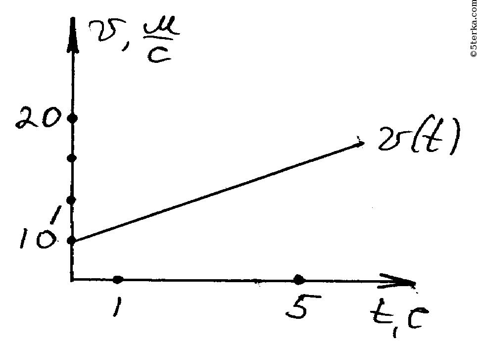 уравнение движения тела имеет вид х