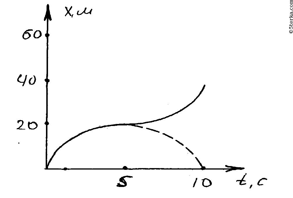 уравнение шредингера имеет вид
