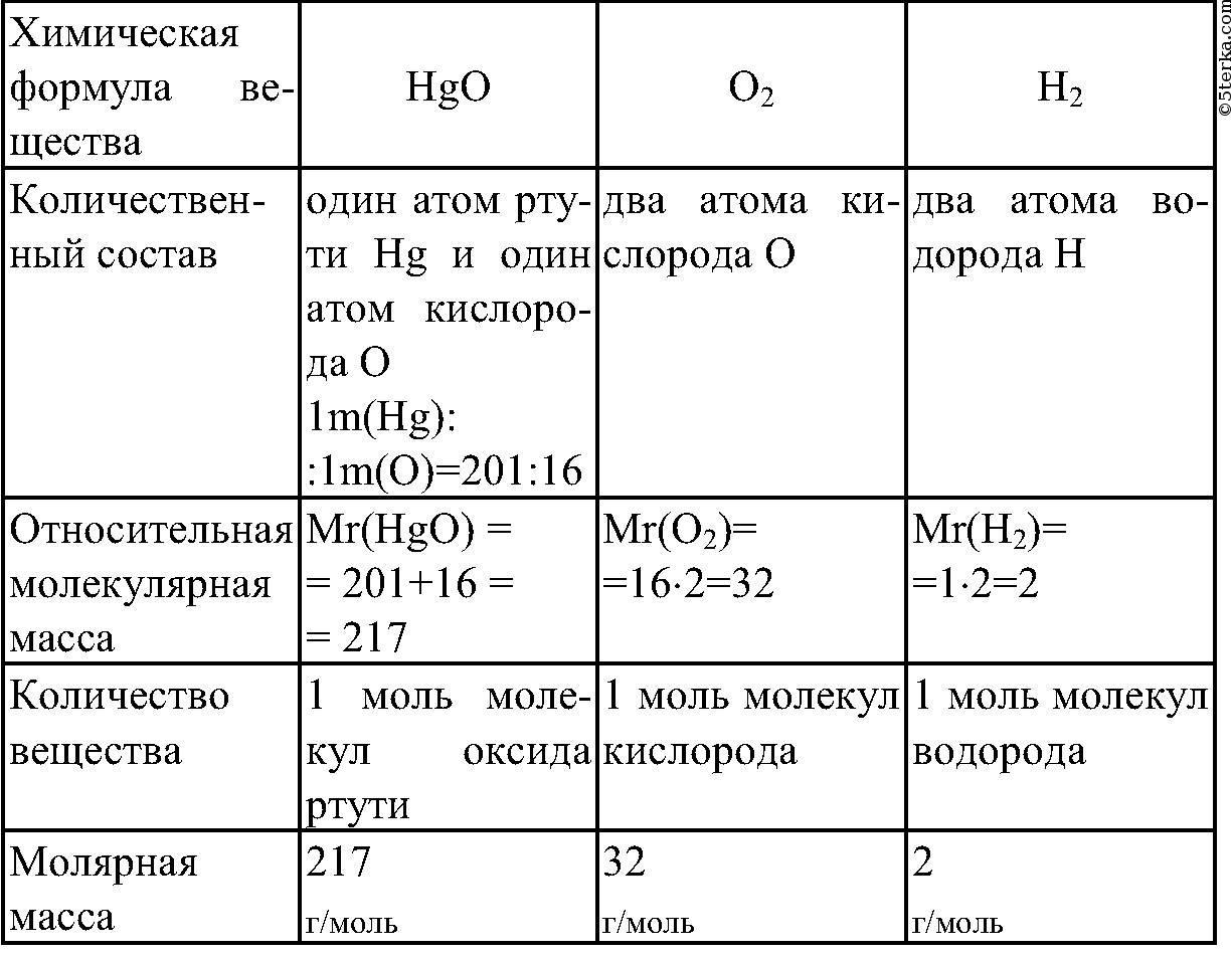 10 серной кислоты
