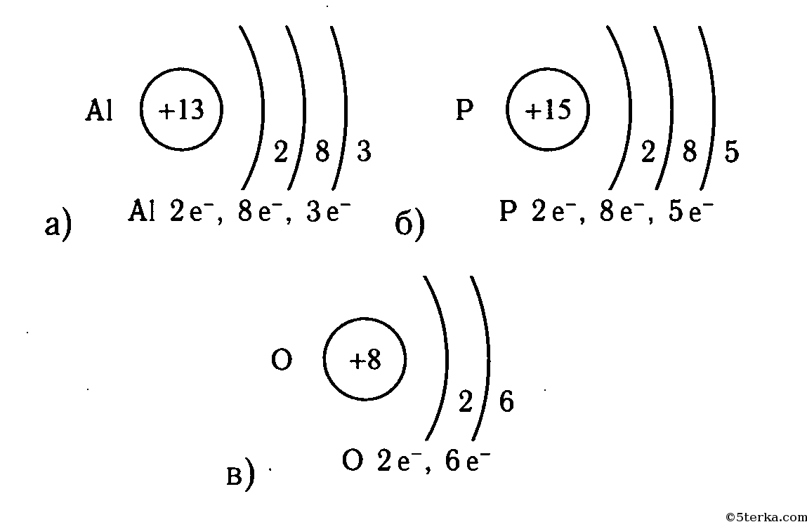 схема строения атома химия выбрать купить