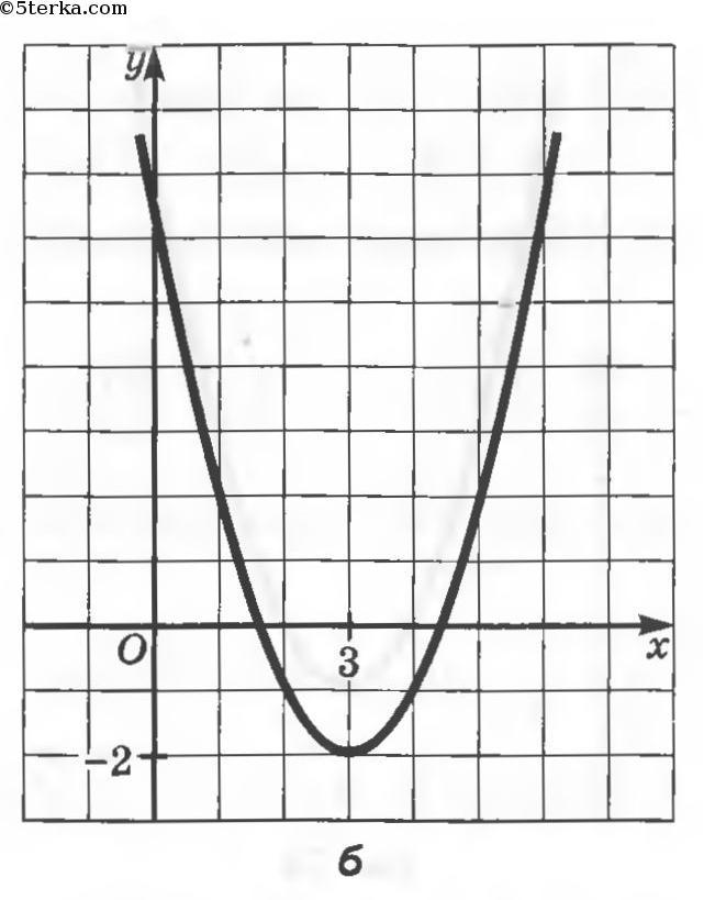 график картинки алгебра сняла