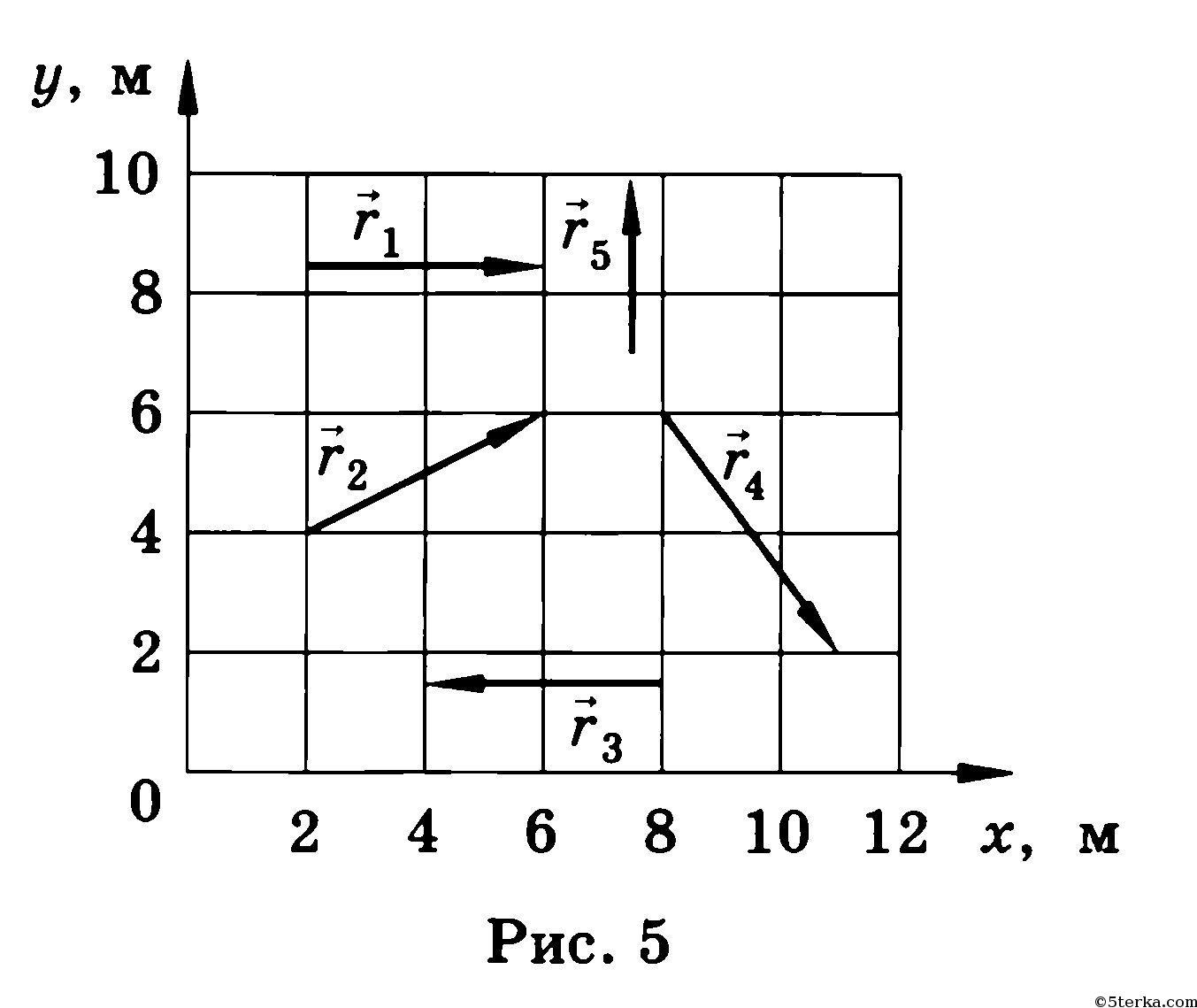 На рисунке 5 показаны перемещения 5 материальных точек