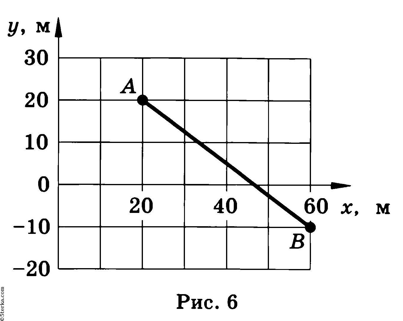 скачать решебник к забачнику 10 класса по физике