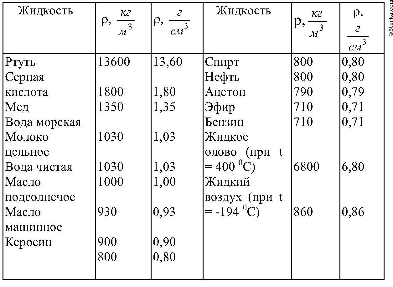 Физика 7 Класс Перышкин Учебник ГДЗ Лабораторные Работы 5