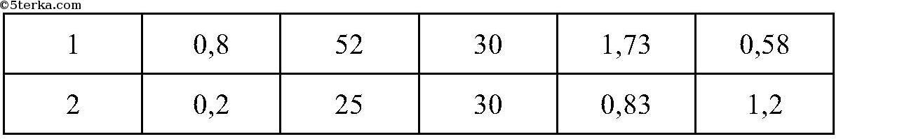 Как изменится период и частота колебаний нитяного маятника если его длина