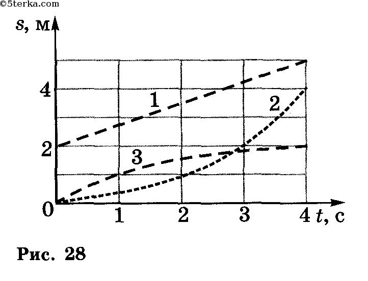 по графику зависимости пути от времени рис 29 определите значения скорости
