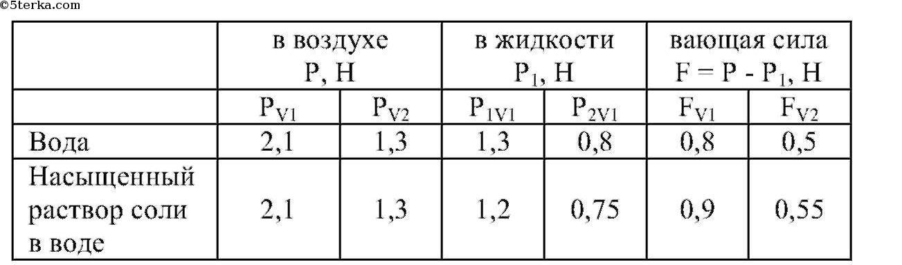 Лабораторные работы по физике 9 класс синичкин ответы