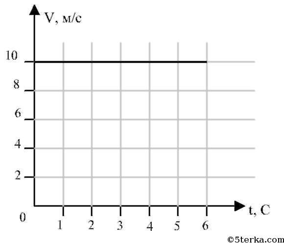 На рисунке 33 дан график скорости ...: 5terka.com/node/1531