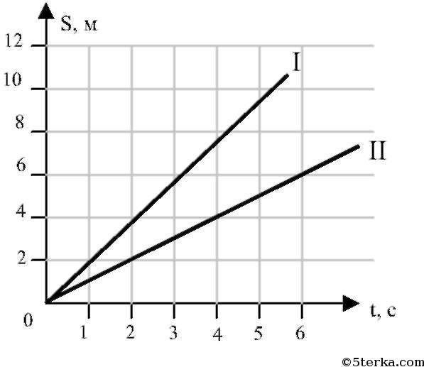 графики скорости и пути: