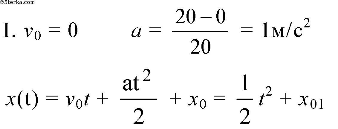 график проекции скорости: