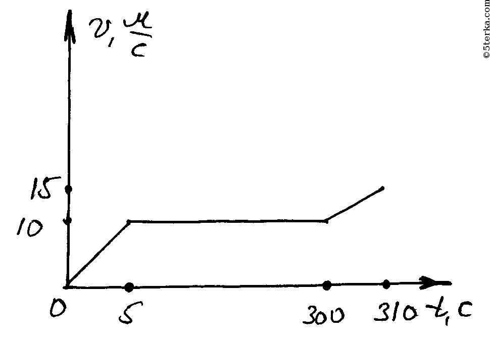 Средняя скорость ускорение 7 класс фильм