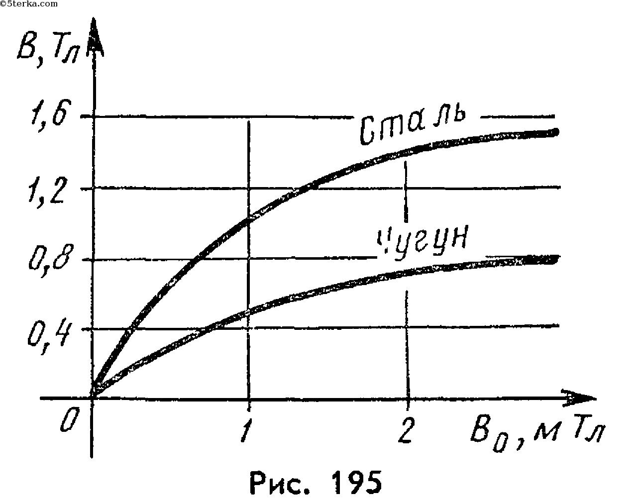 Степанова Физика 10 11 Класс Учебник Онлайн