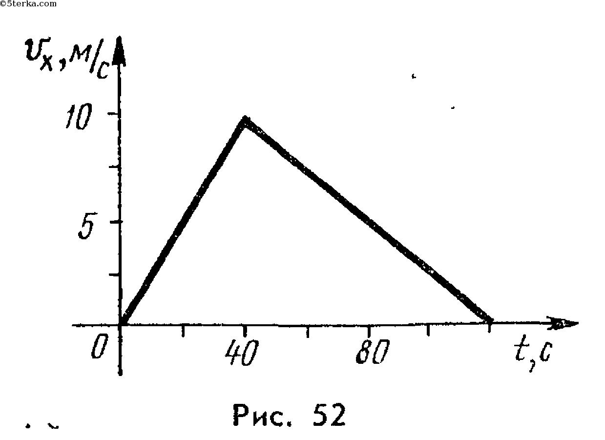 Решебник по физике 11 класс степанова