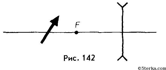 Изображение даваемое собирающей линзой