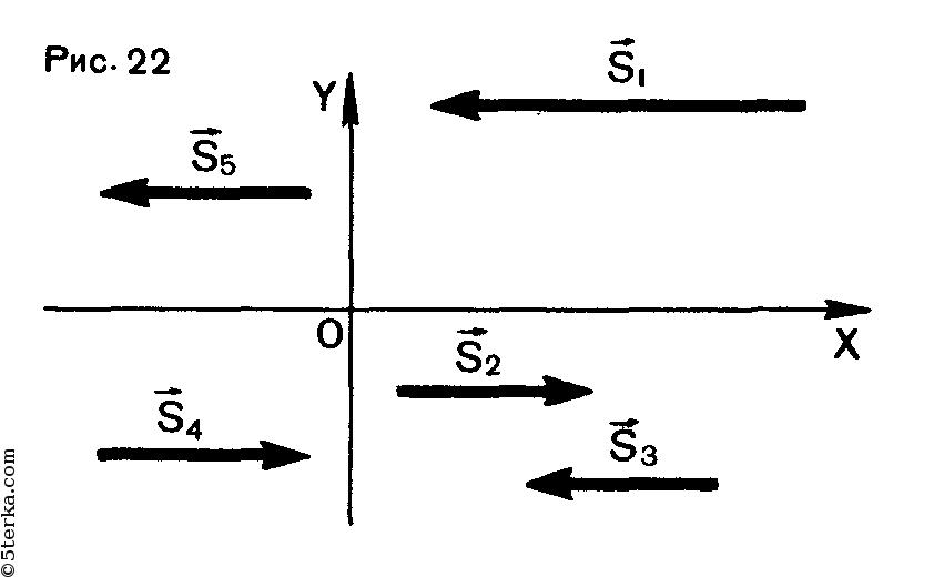 Как связана проекция вектора перемещения точки с координатами