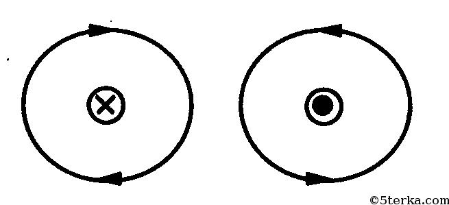 направление рисунка: