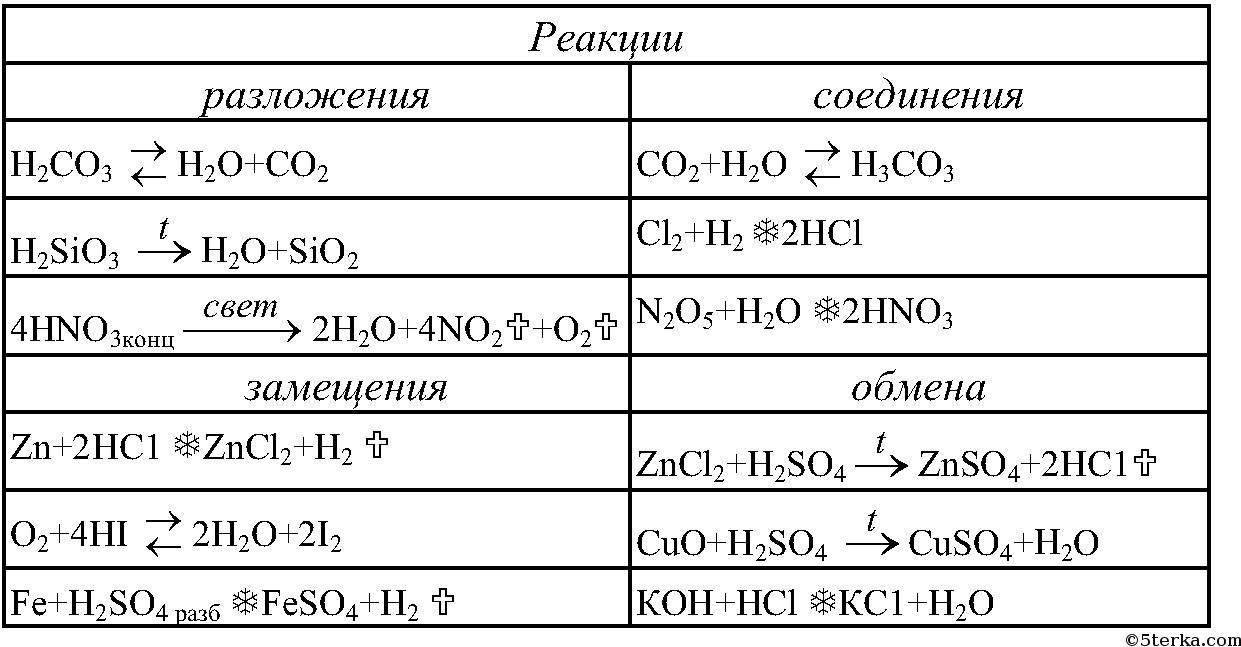 Таблица по химии 8 класс