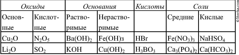 Вопрос № 8 напишите уравнения реакций