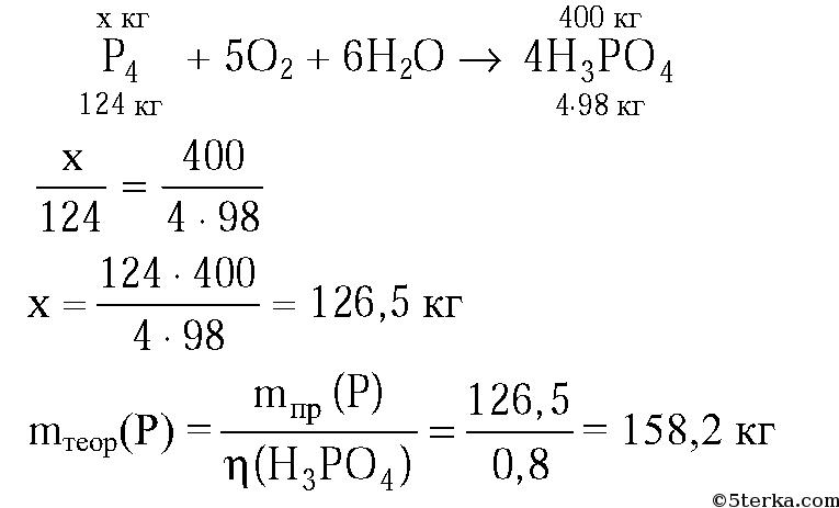 Термический метод получения