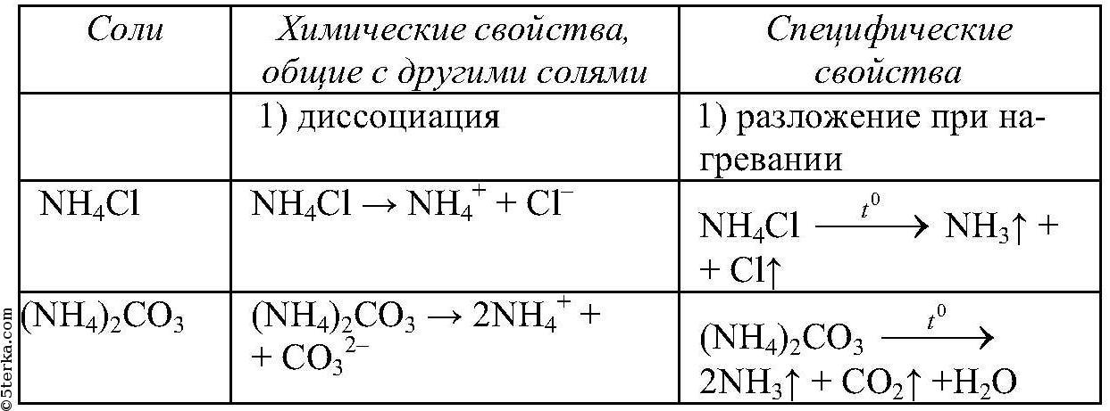 Онлайн решебник по химии