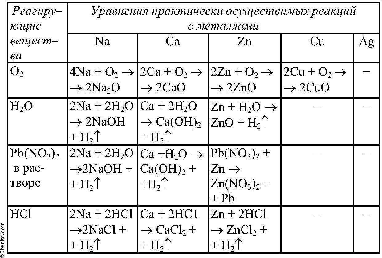 Запишите уравнения реакций протекающих согласно схемам фото 940