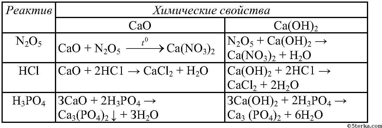 Гдз Химия 9 Класс Рудзитис 1999