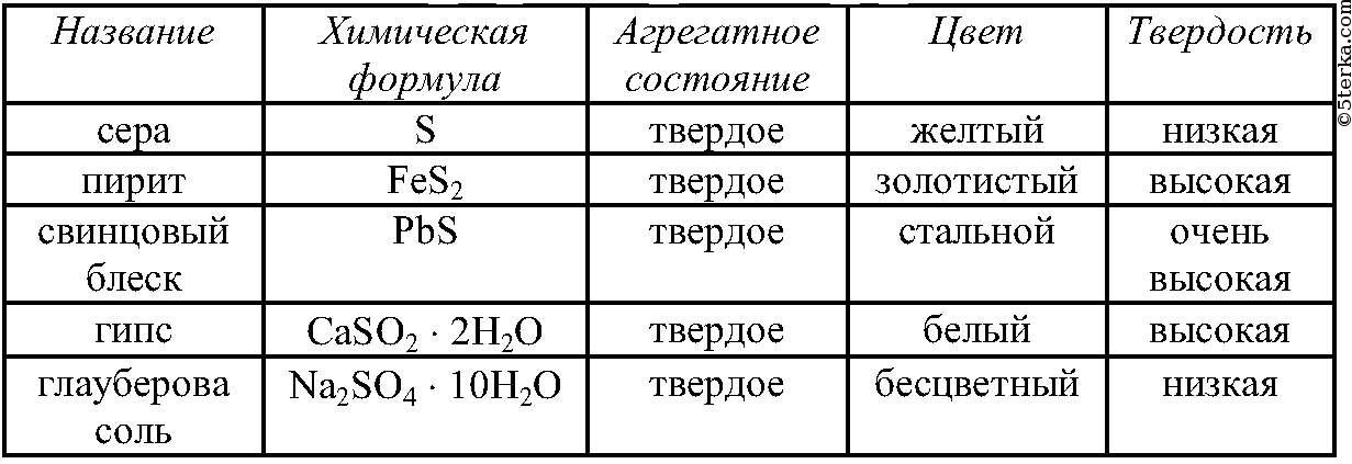 По химии решебника по химии за 9