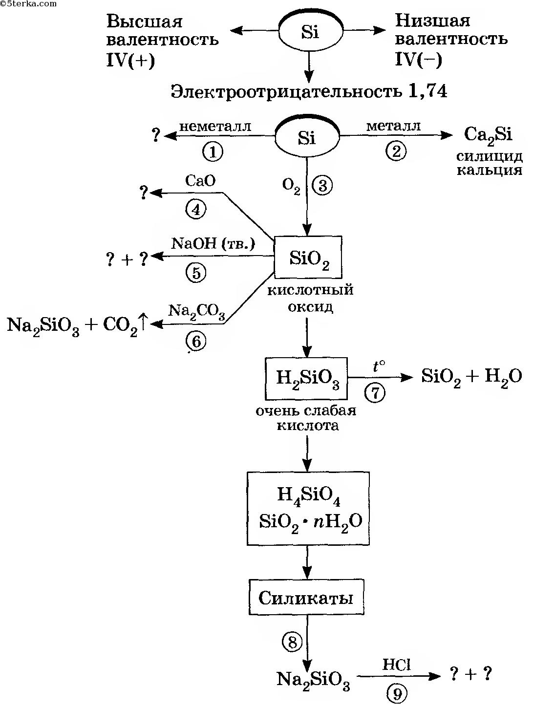Гдз по химии 9класс гузей