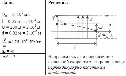 v-prostranstvo-mezhdu-plastinami-ploskogo-kondensatora-vletaet