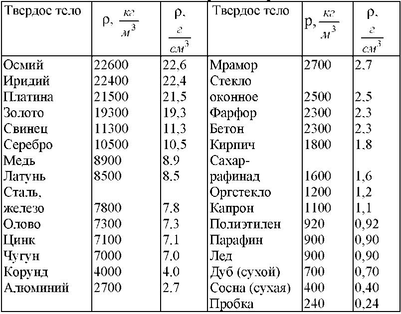 Решебник по физике 10 класс мякишев 1994