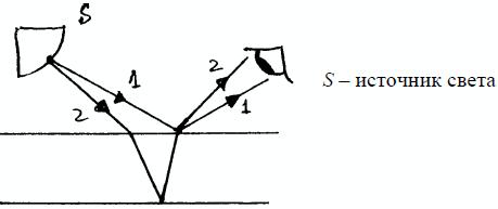 Почему с изменением нажима изменяются форма и расположение интерференционных полос