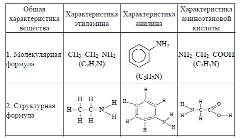 Решебник ГДЗ по Химии 9 класс