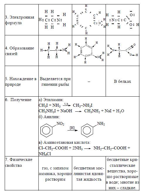 Гдз 8 Класс Химия Рабочая Тетрадь к Учебнику Г.е Рудзитиса Ф.г.фельдман